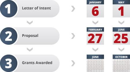 2020 Grant app deadlines/dates